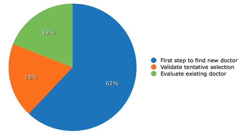How Patients Use Online Reviews IndustryView 2013.007